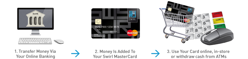 How to top up a prepaid mastercard